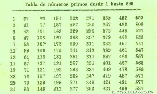 factor primo de 100