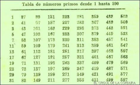 Tabla de números primos desde 1 a 590