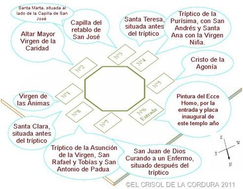 LA BASILICA DE LA CARIDAD-DISPOSICION DE OBRAS-EL CRISOL DE LA CORDURA
