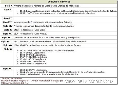 Bizkaia -EL CRISOL DE LA CORDURA 2012